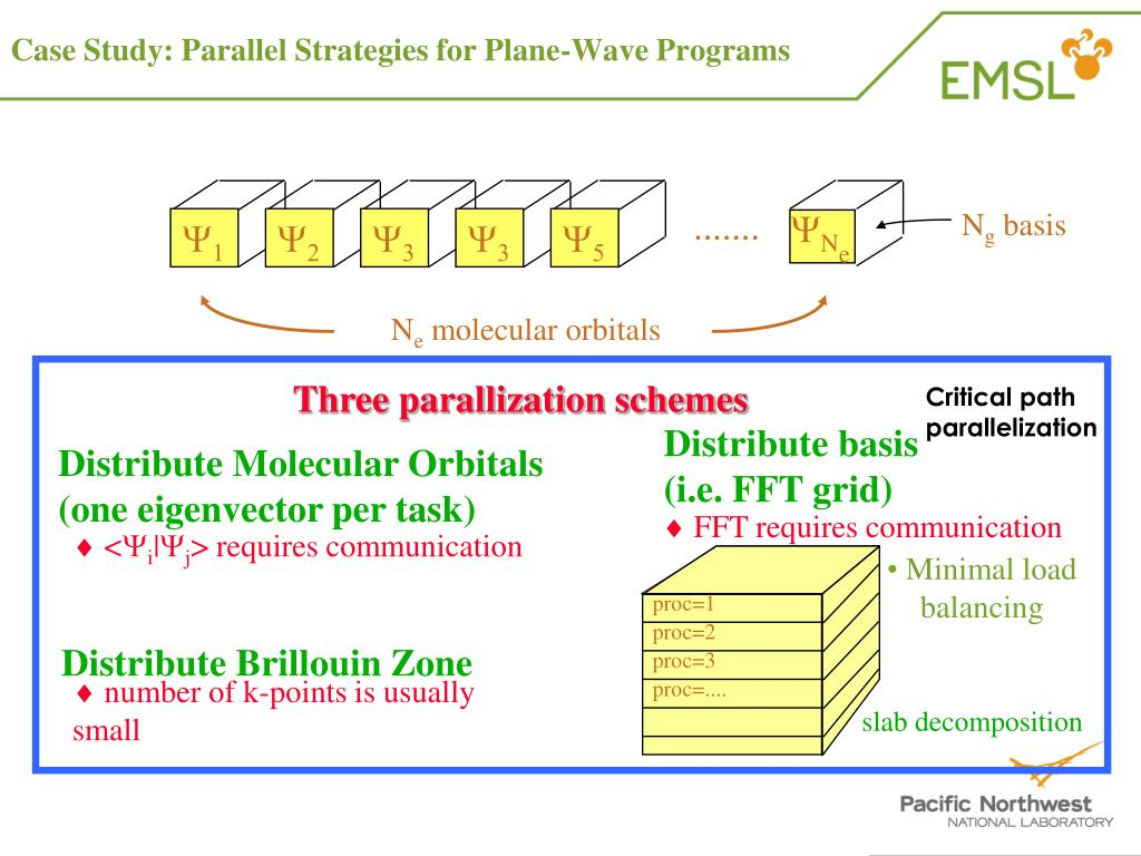 Case Study: Parallel Strategies for Plane-Wave Programs