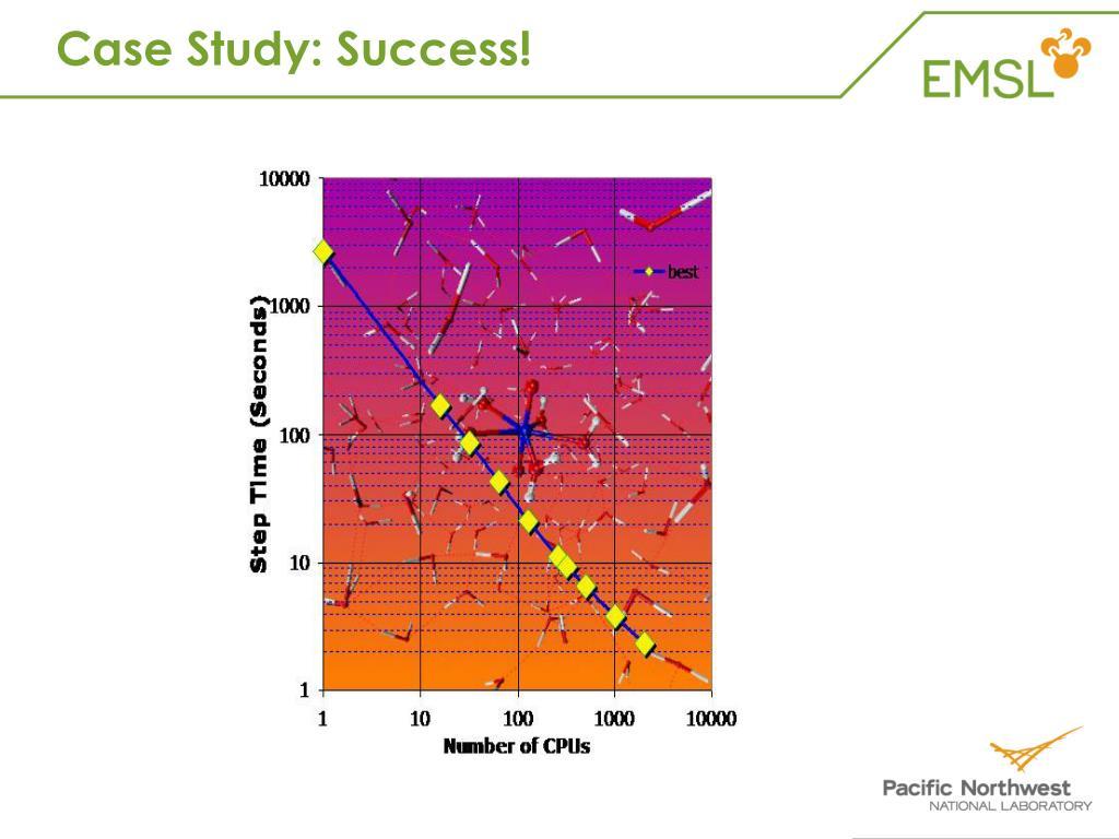 Case Study: Success!