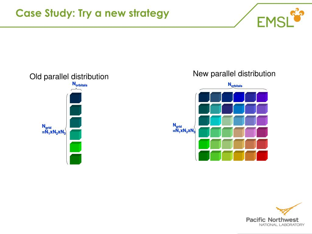 Case Study: Try a new strategy