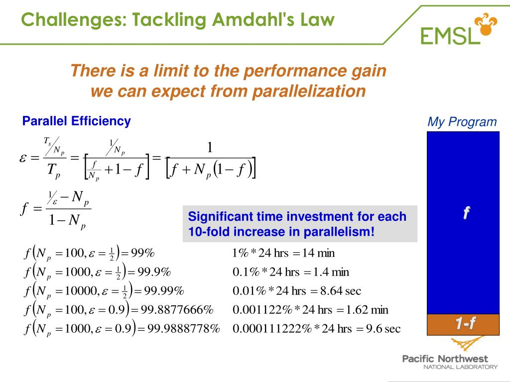 Challenges: Tackling Amdahl's Law