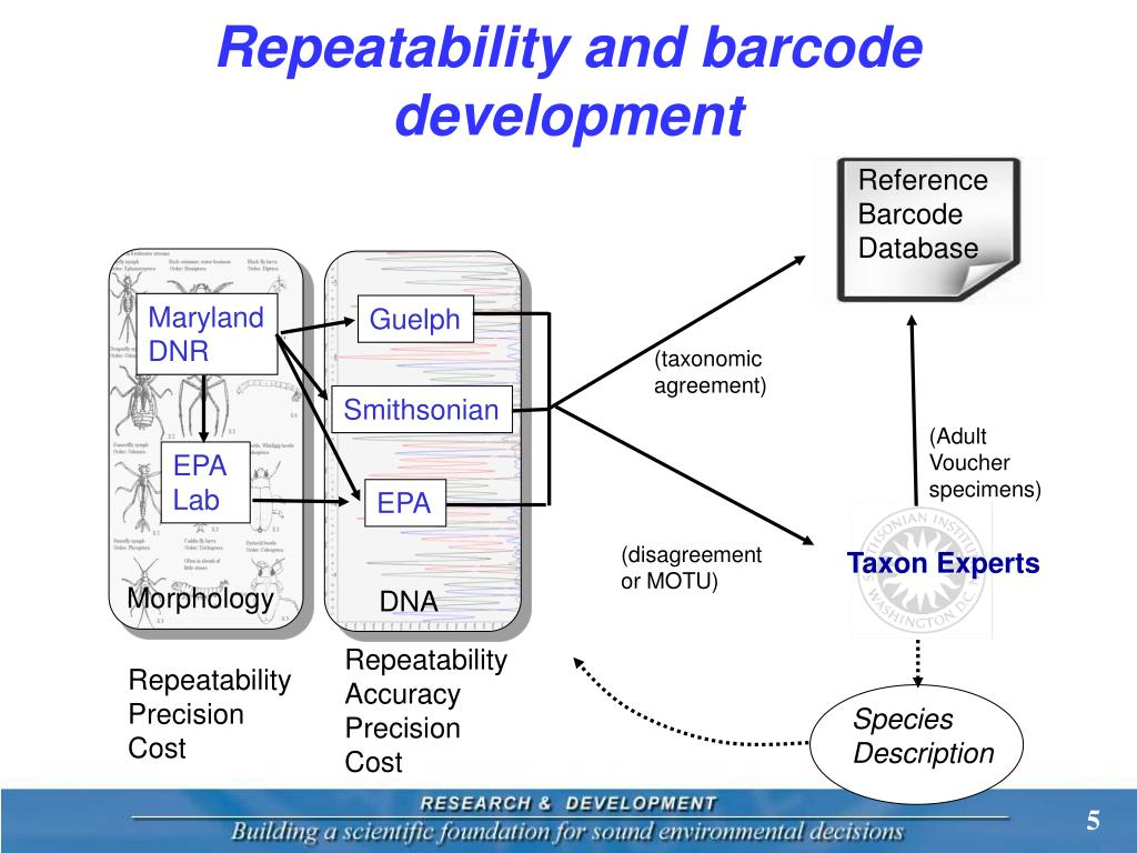 Repeatability and barcode development