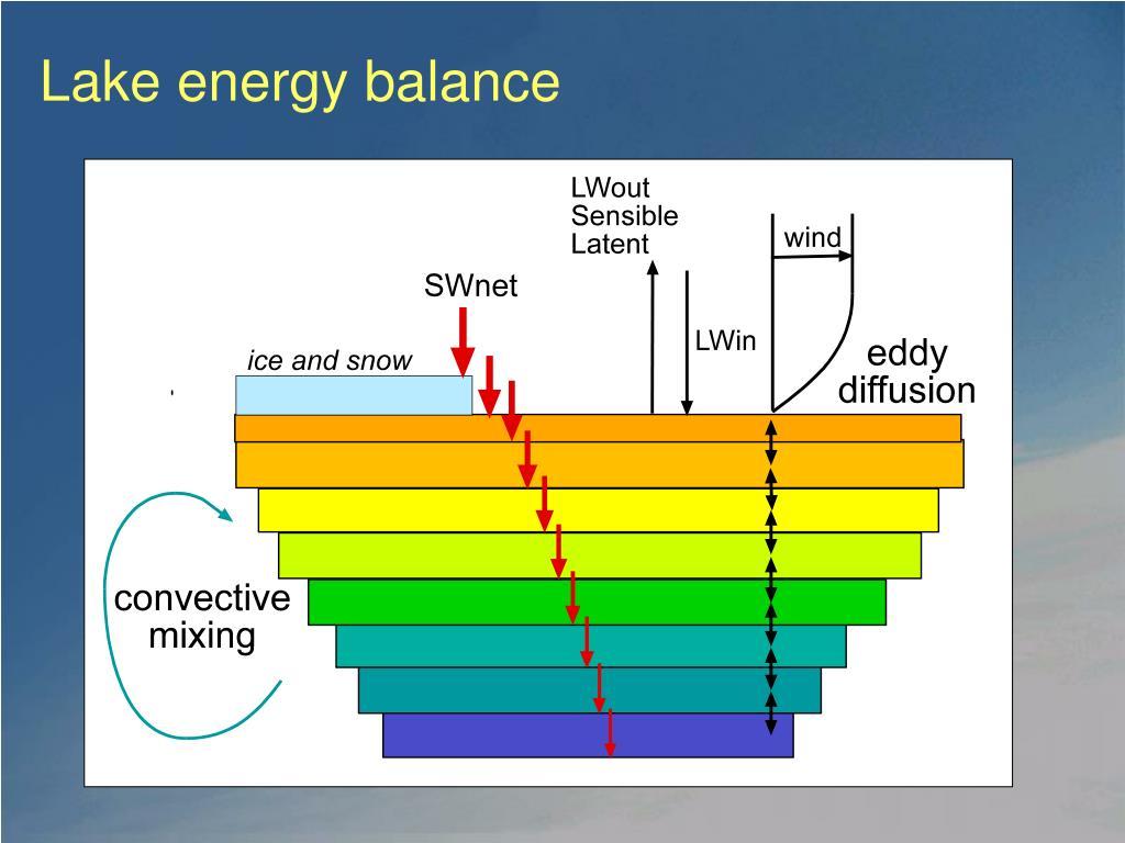 Lake energy balance