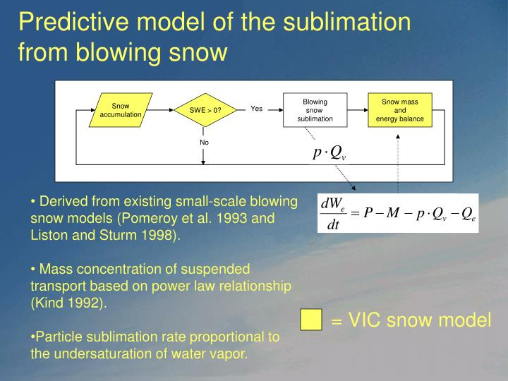 Predictive model of the sublimation from blowing snow