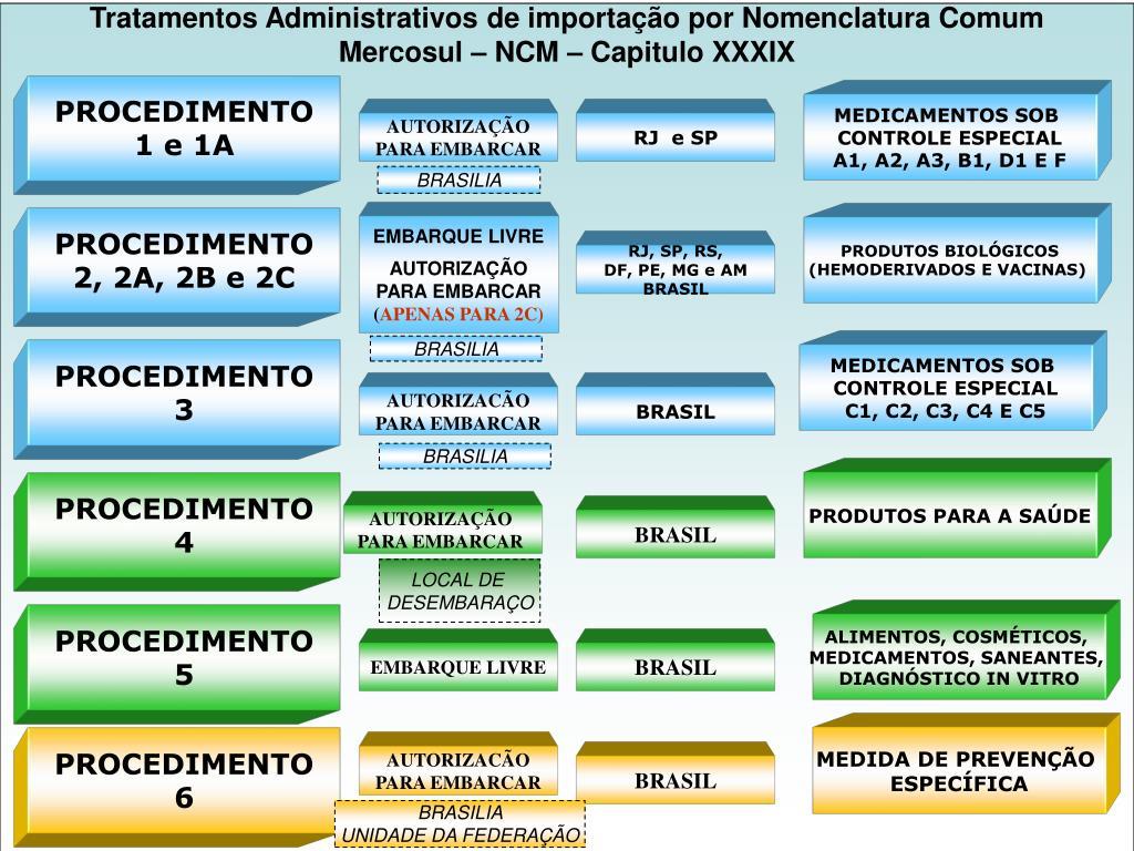 Tratamentos Administrativos de importação por Nomenclatura Comum Mercosul – NCM – Capitulo XXXIX