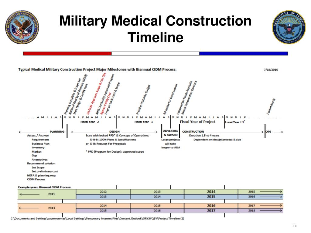 Military Medical Construction Timeline