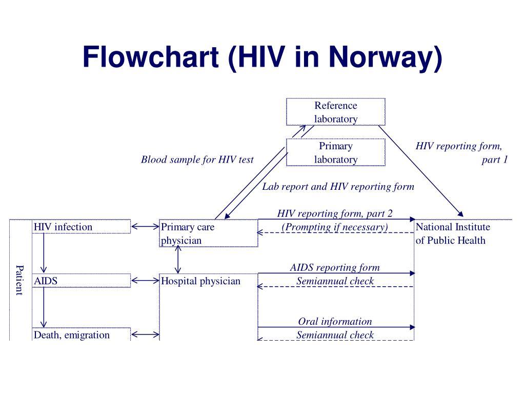 Flowchart (HIV in Norway)