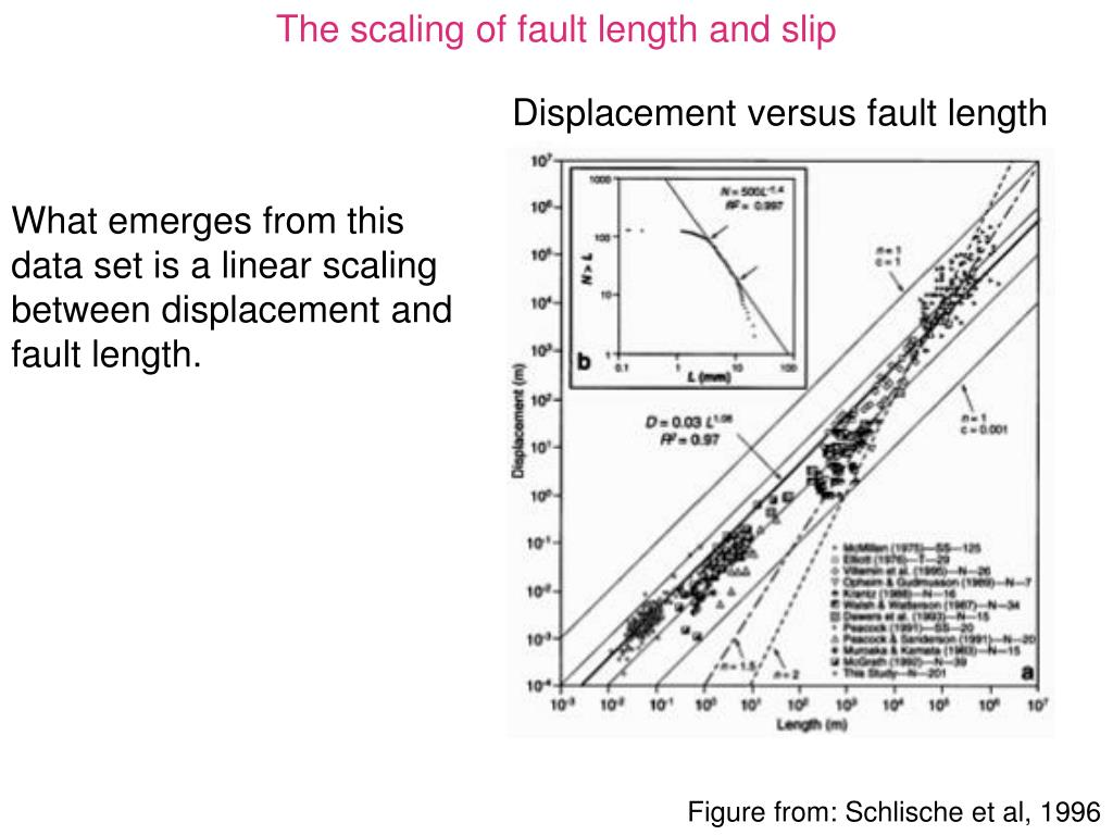 The scaling of fault length and slip