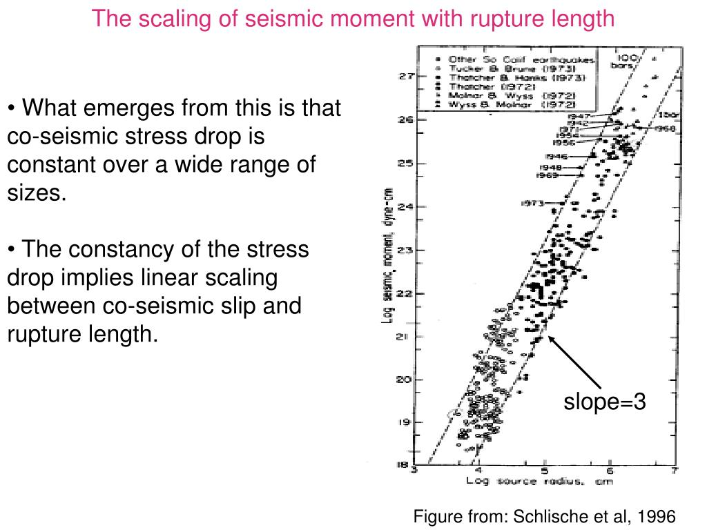 The scaling of seismic moment with rupture length