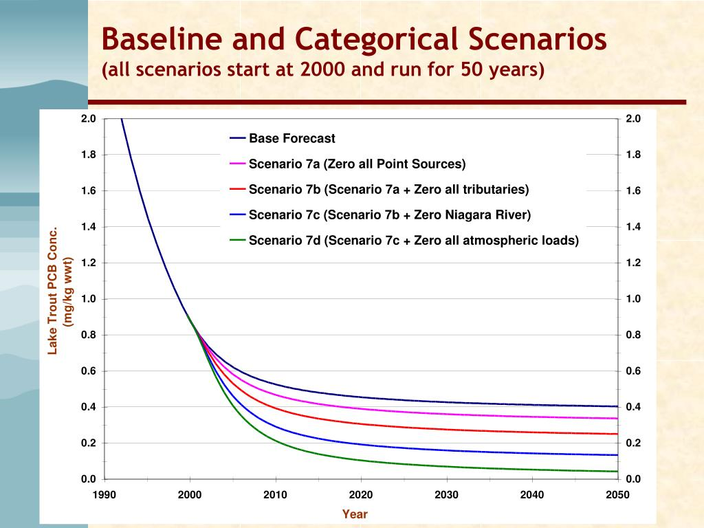 Baseline and Categorical Scenarios