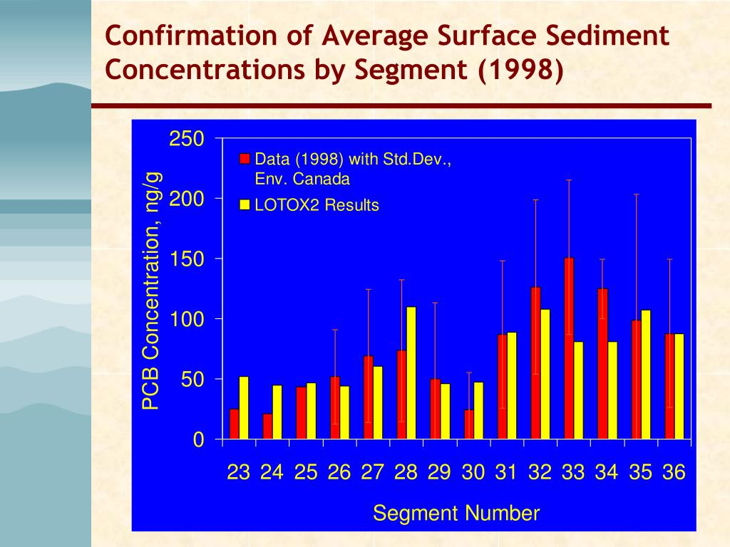 Confirmation of Average Surface Sediment Concentrations by Segment (1998)