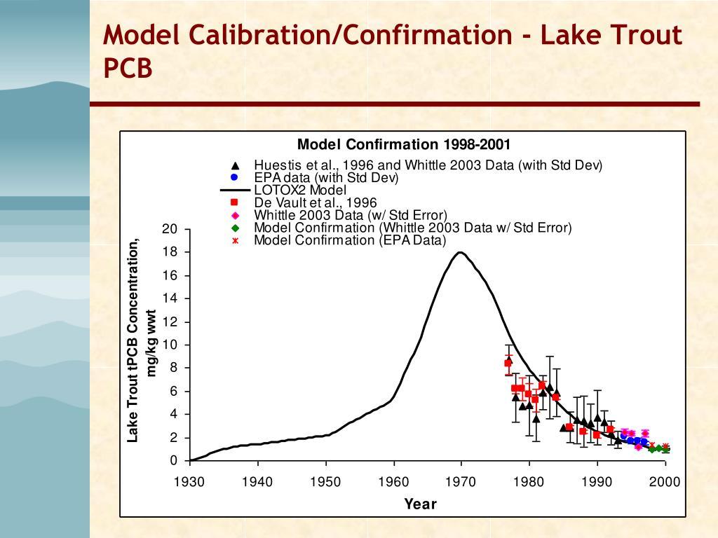 Model Calibration/Confirmation - Lake Trout PCB