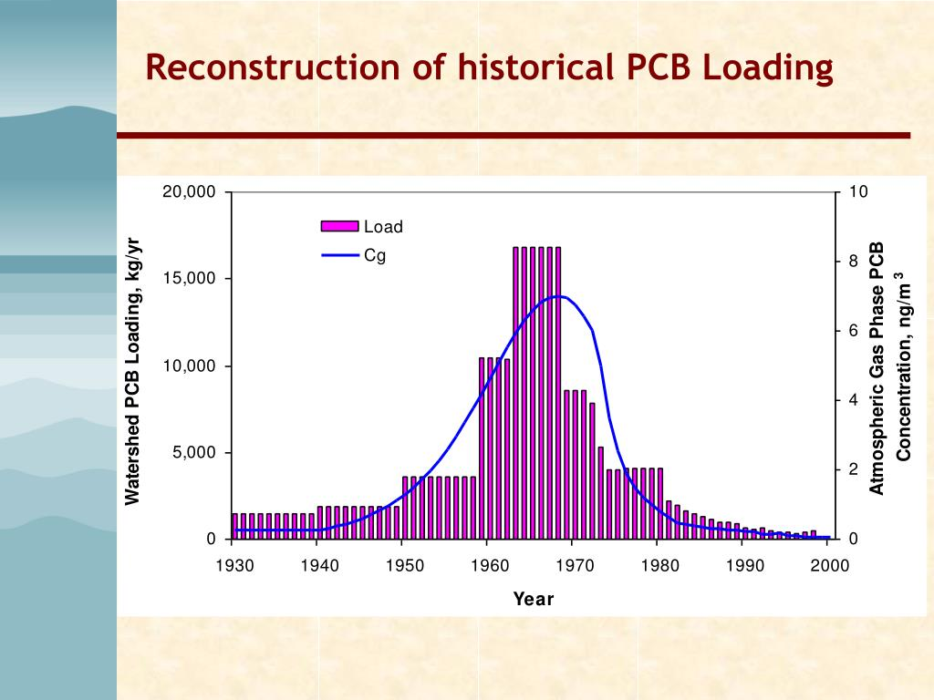 Reconstruction of historical PCB Loading