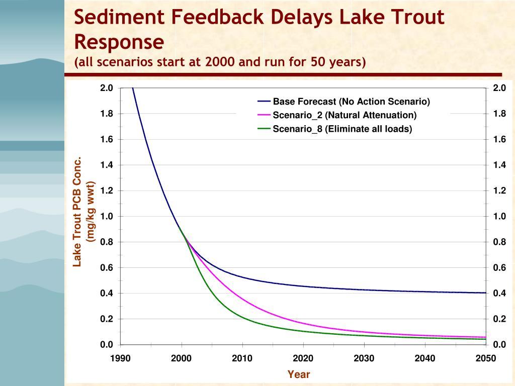 Sediment Feedback Delays Lake Trout Response