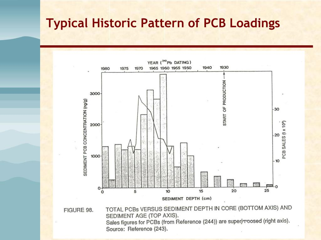 Typical Historic Pattern of PCB Loadings