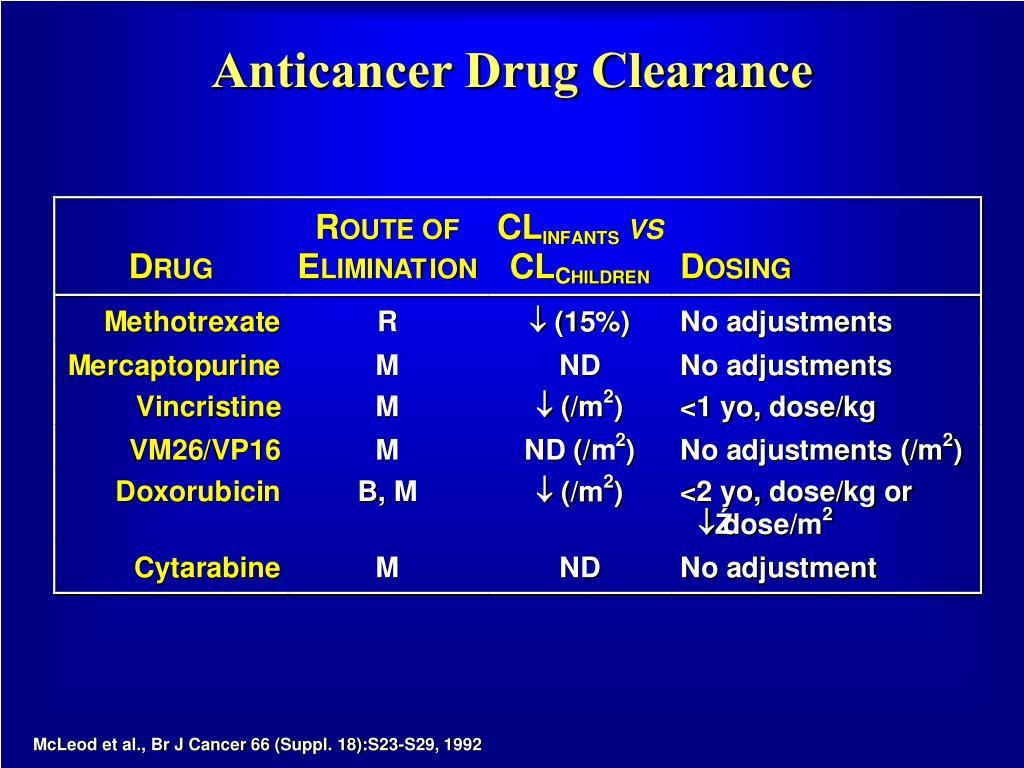 Anticancer Drug Clearance