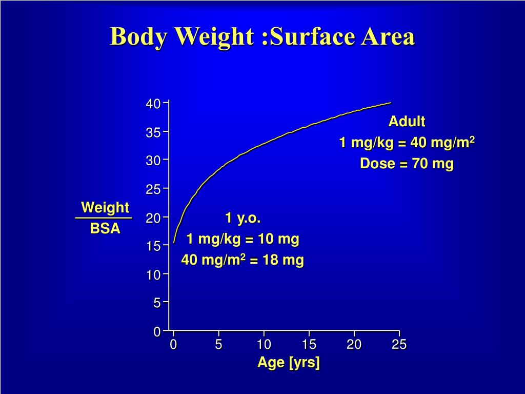 Body Weight :Surface Area