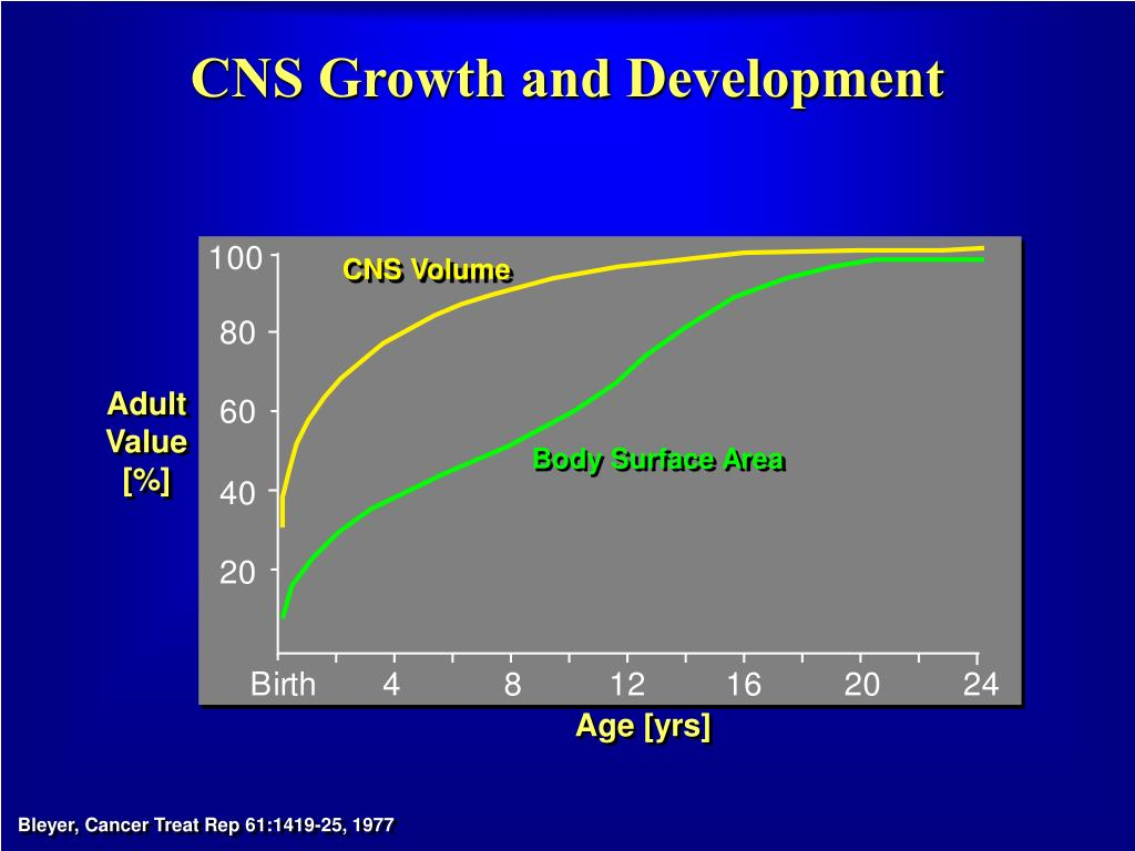 CNS Growth and Development