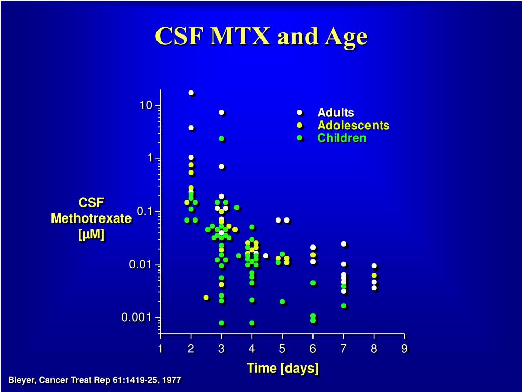 CSF MTX and Age