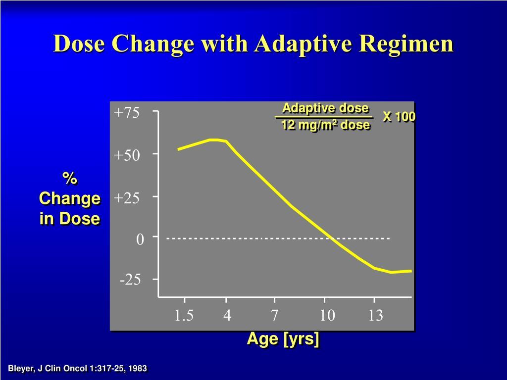 Dose Change with Adaptive Regimen