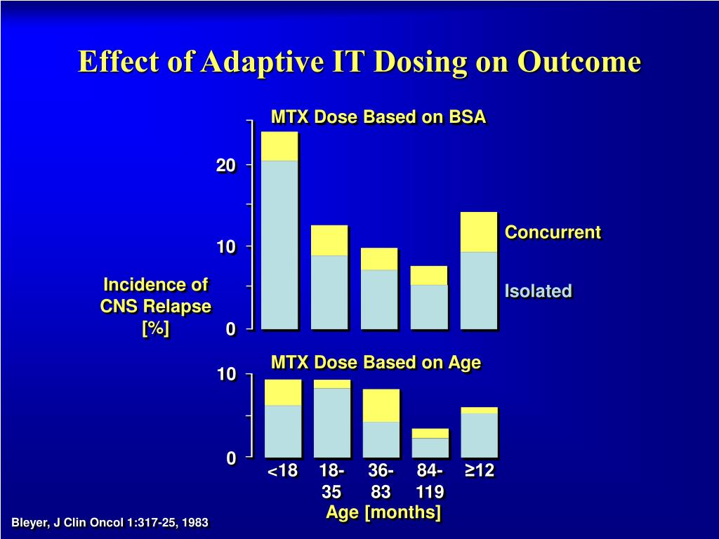 Effect of Adaptive IT Dosing on Outcome