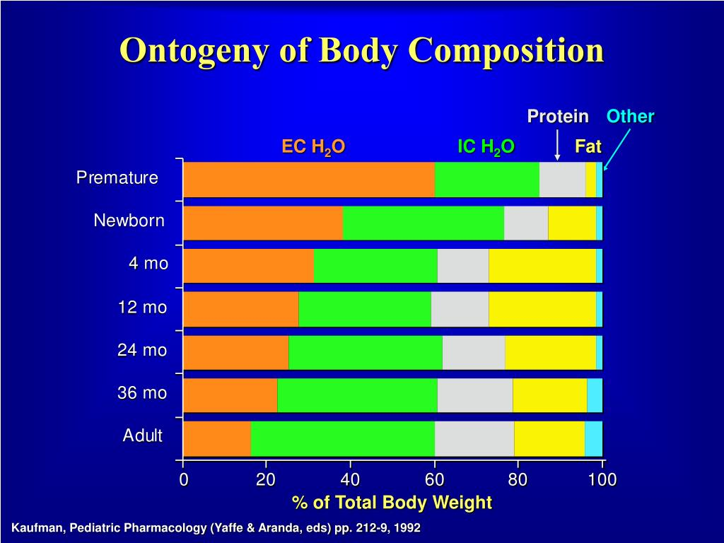 Ontogeny of Body Composition