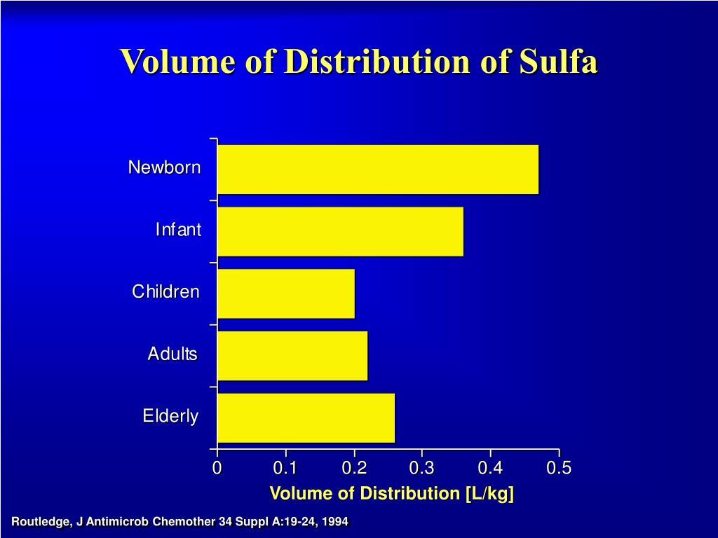 Volume of Distribution of Sulfa