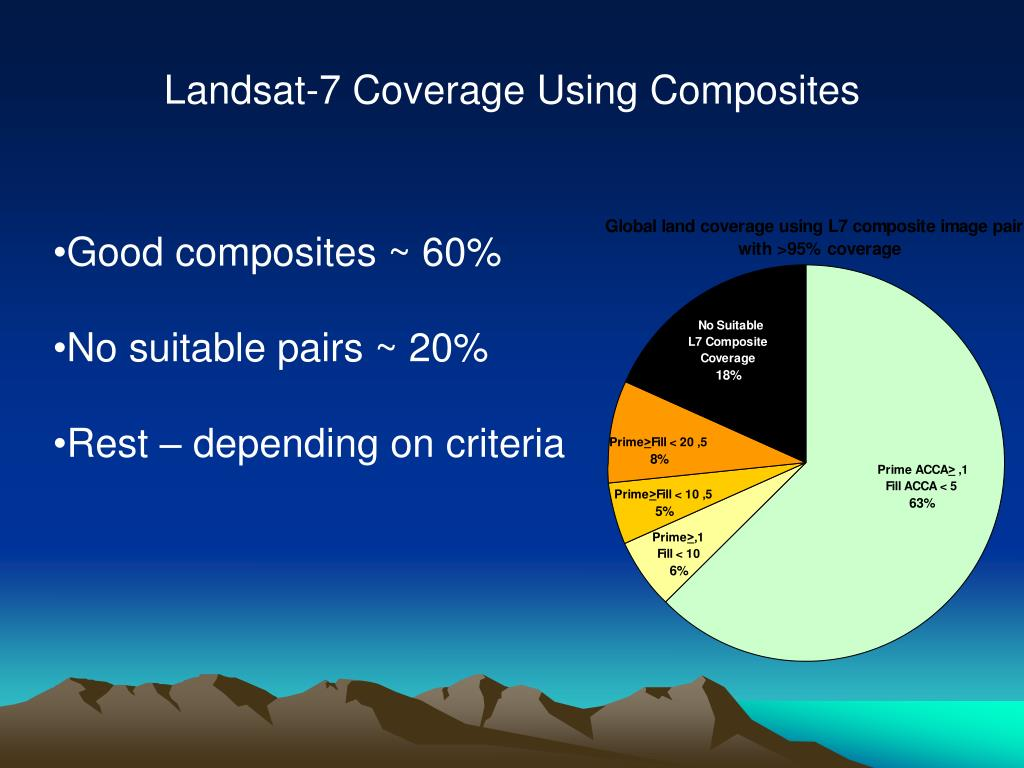 Landsat-7 Coverage Using Composites