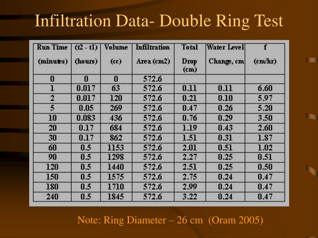 Infiltration Data- Double Ring Test