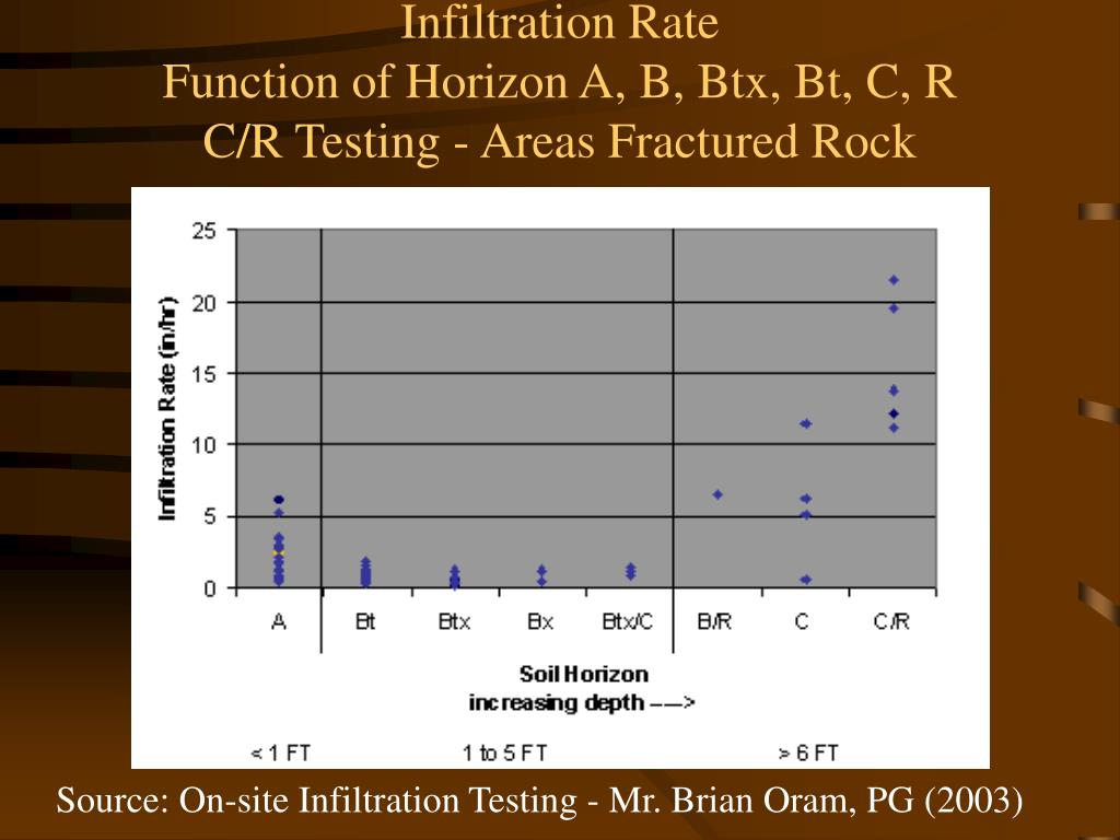 Infiltration Rate