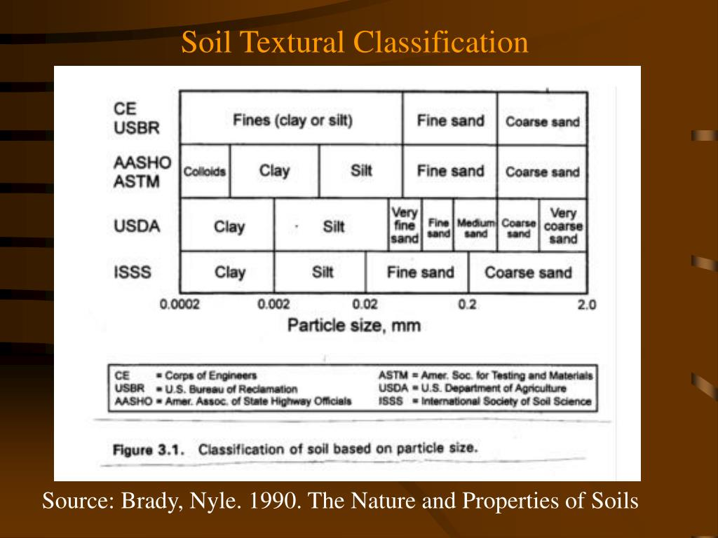 Soil Textural Classification