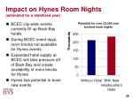 impact on hynes room nights estimated for a stabilized year