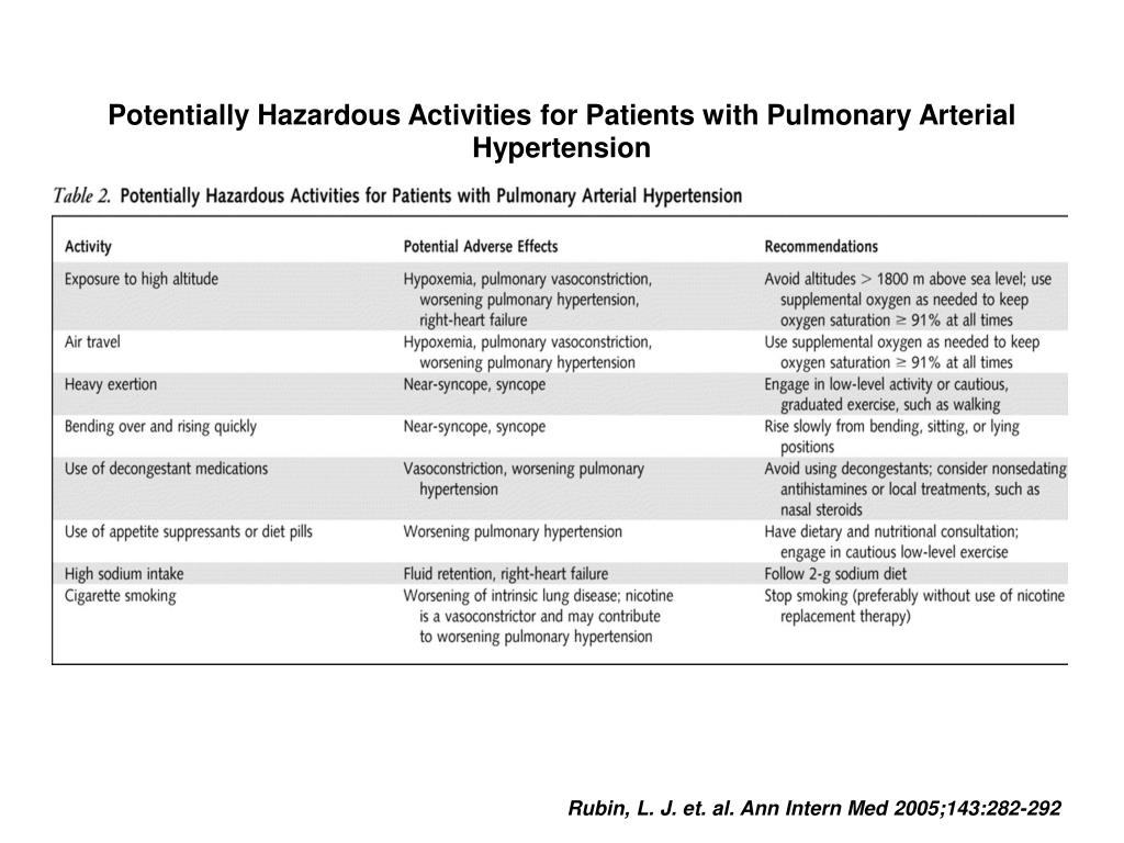 Potentially Hazardous Activities for Patients with Pulmonary Arterial Hypertension