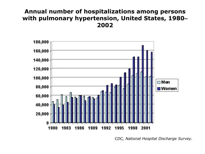 Annual number of hospitalizations among persons with pulmonary hypertension, United States, 1980