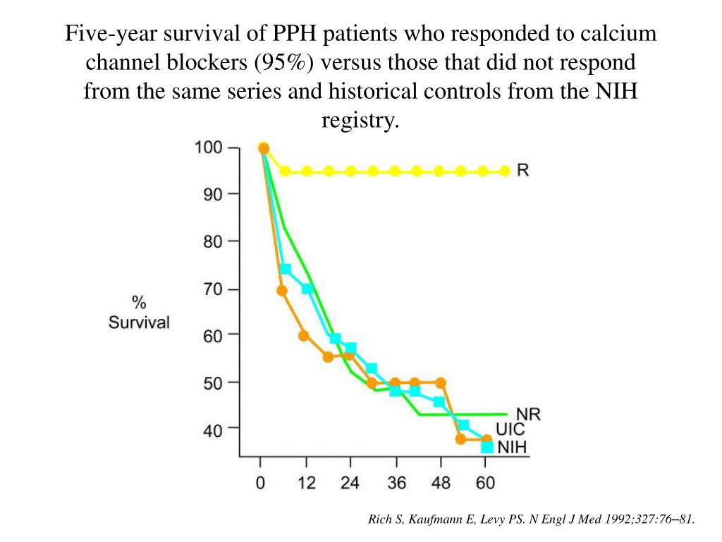 Five-year survival of PPH patients who responded to calcium channel blockers (95%) versus those that did not respond from the same series and historical controls from the NIH registry.
