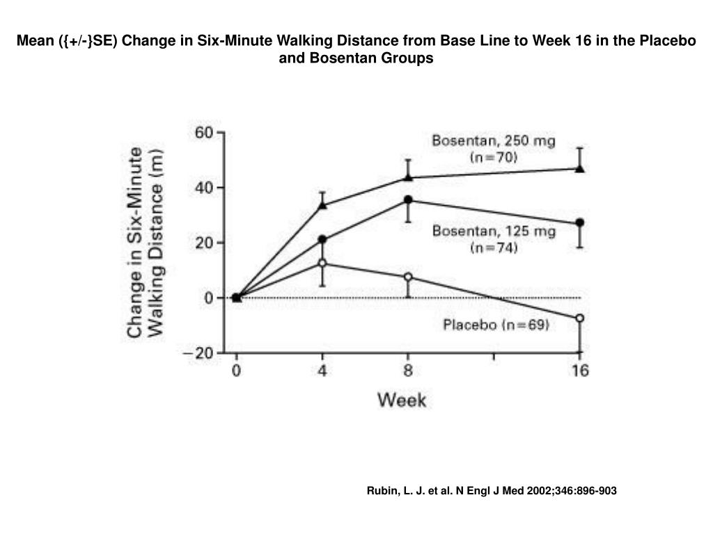 Mean ({+/-}SE) Change in Six-Minute Walking Distance from Base Line to Week 16 in the Placebo and Bosentan Groups