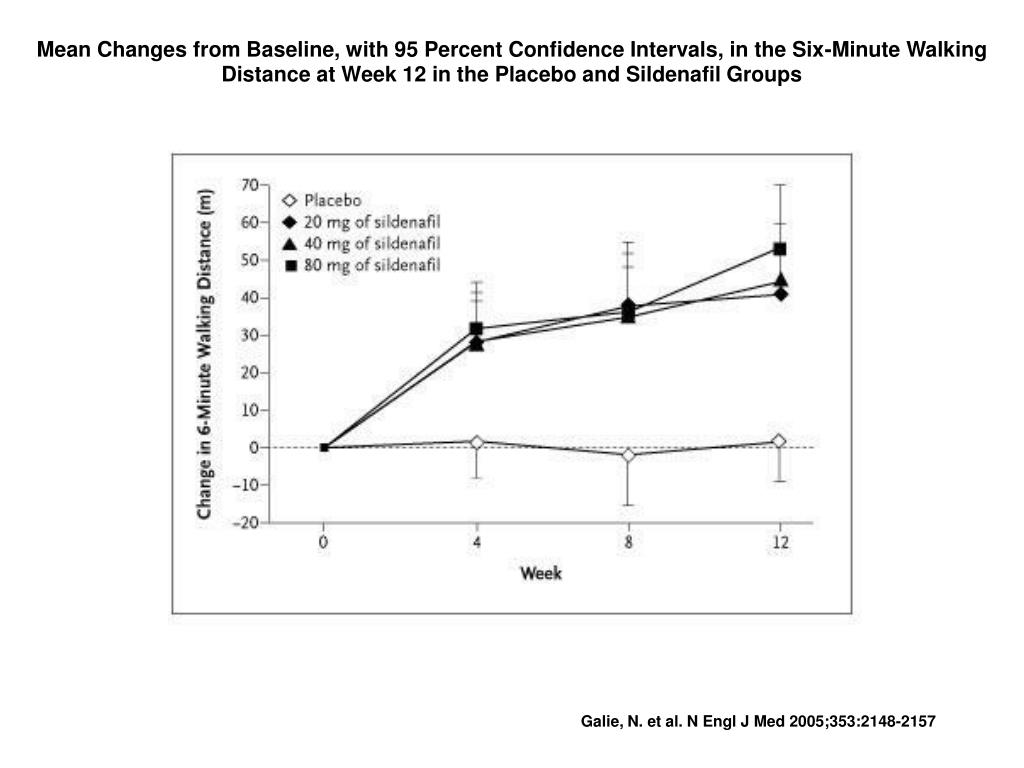 Mean Changes from Baseline, with 95 Percent Confidence Intervals, in the Six-Minute Walking Distance at Week 12 in the Placebo and Sildenafil Groups