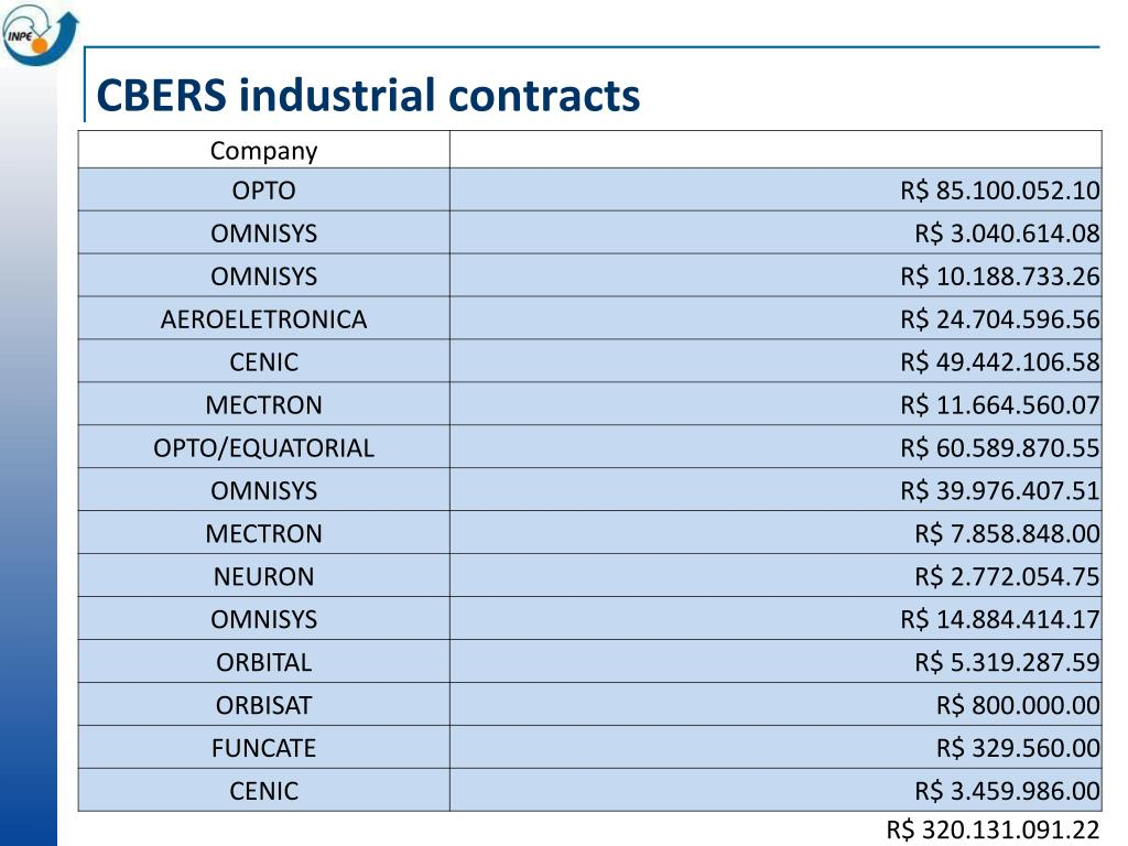 CBERS industrial contracts