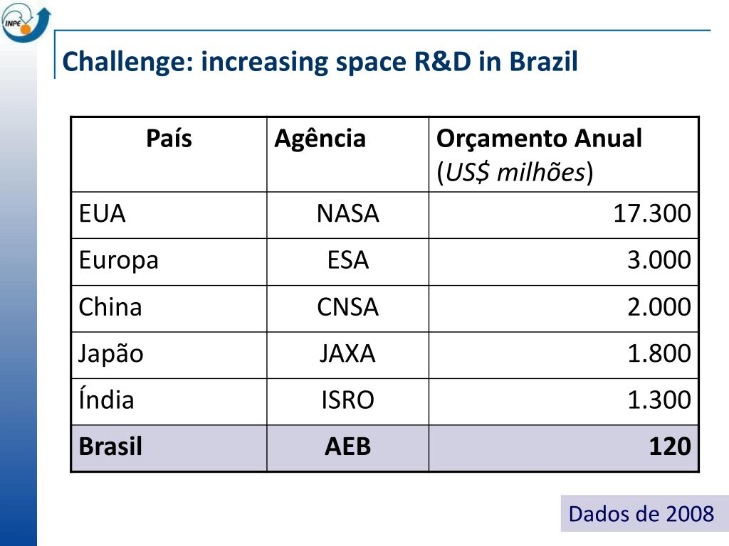 Challenge: increasing space R&D in Brazil