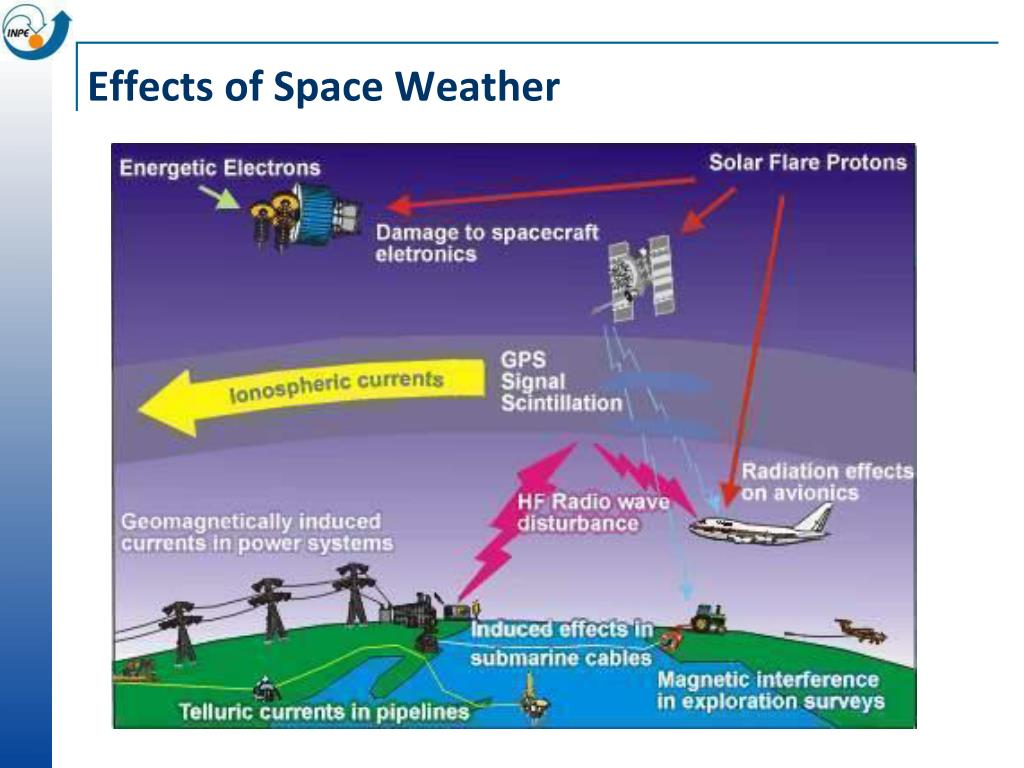 Effects of Space Weather