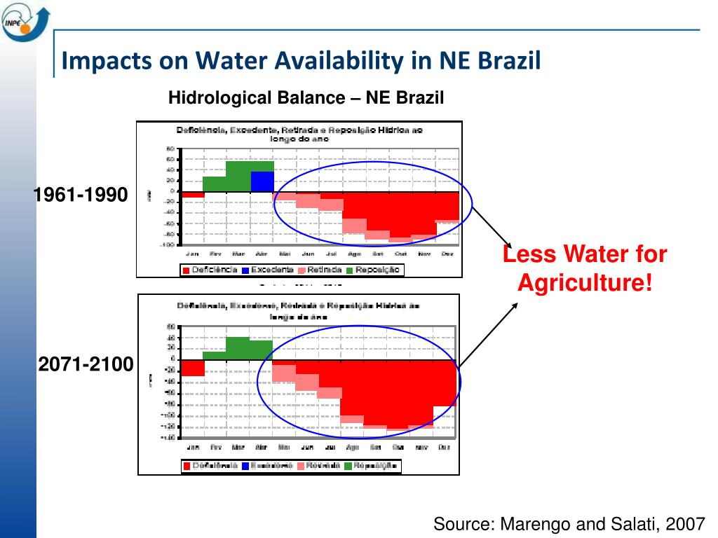 Impacts on Water Availability in NE Brazil