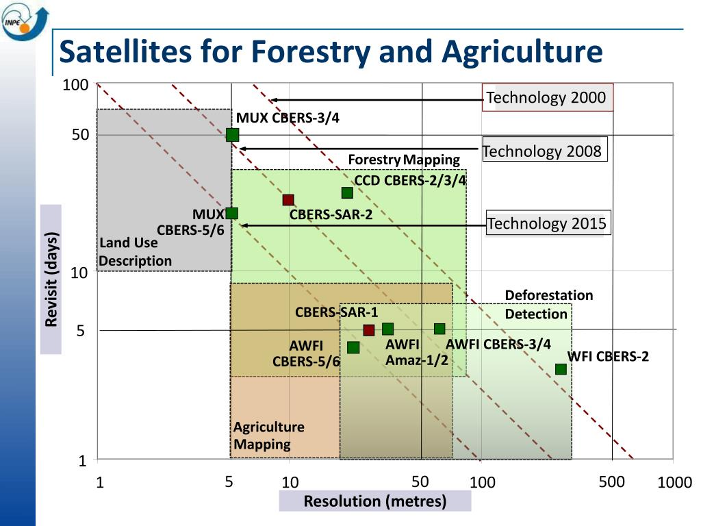 Satellites for Forestry and Agriculture
