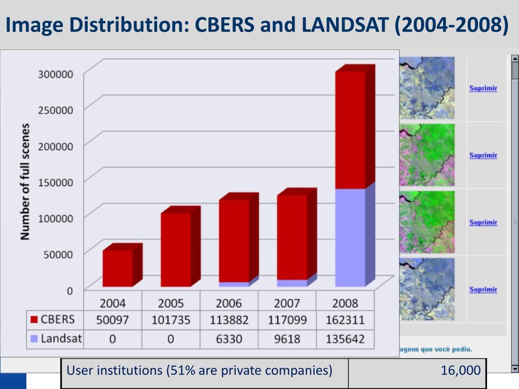 Image Distribution: CBERS and LANDSAT (2004-2008)