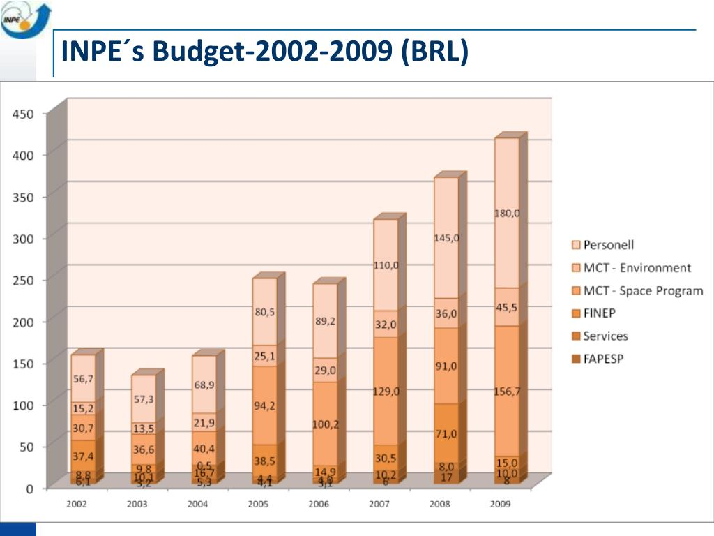 INPE´s Budget-2002-2009 (BRL)