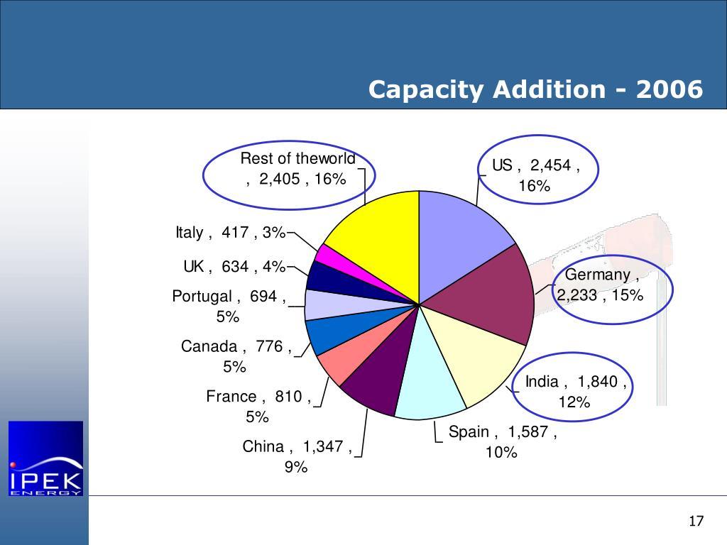 Capacity Addition - 2006
