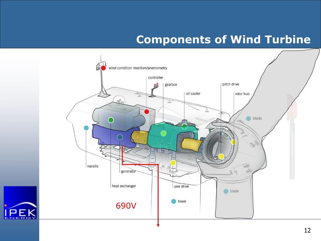 Components of Wind Turbine