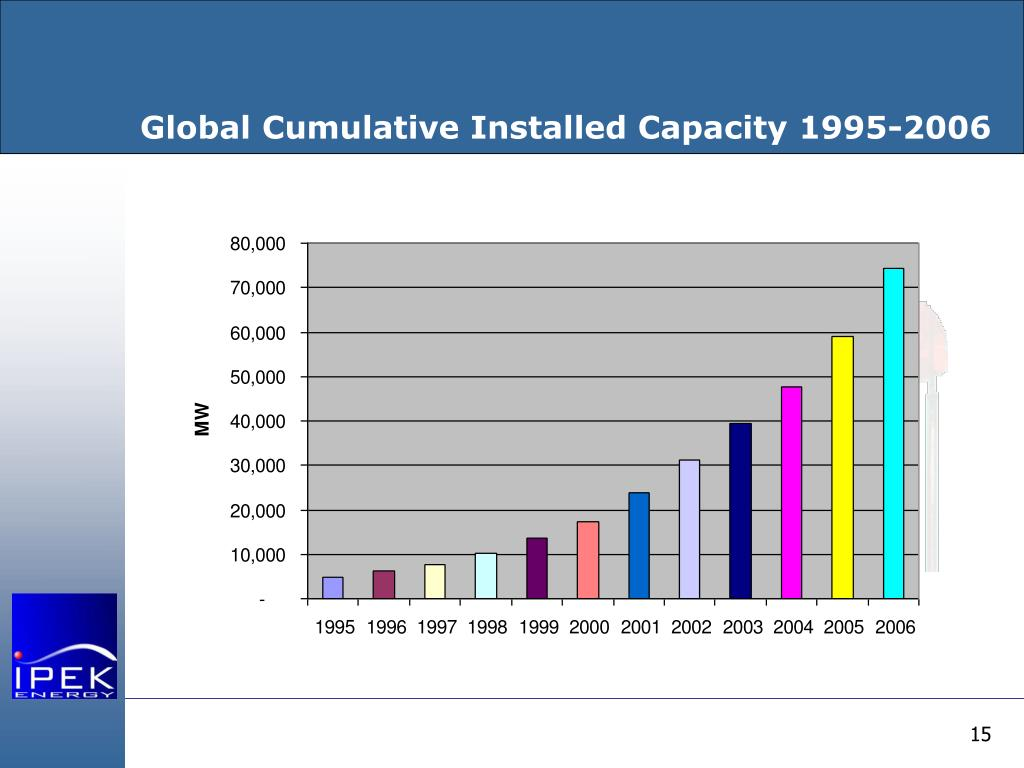 Global Cumulative Installed Capacity 1995-2006