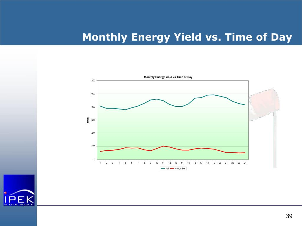 Monthly Energy Yield vs. Time of Day