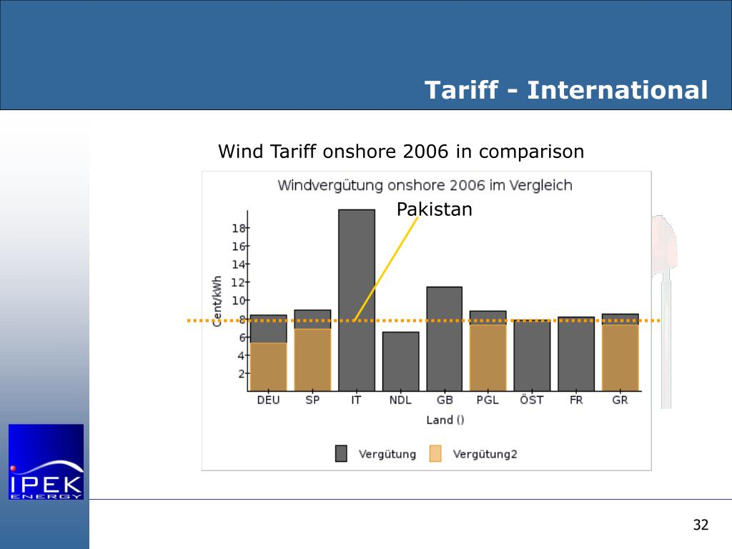 Tariff - International