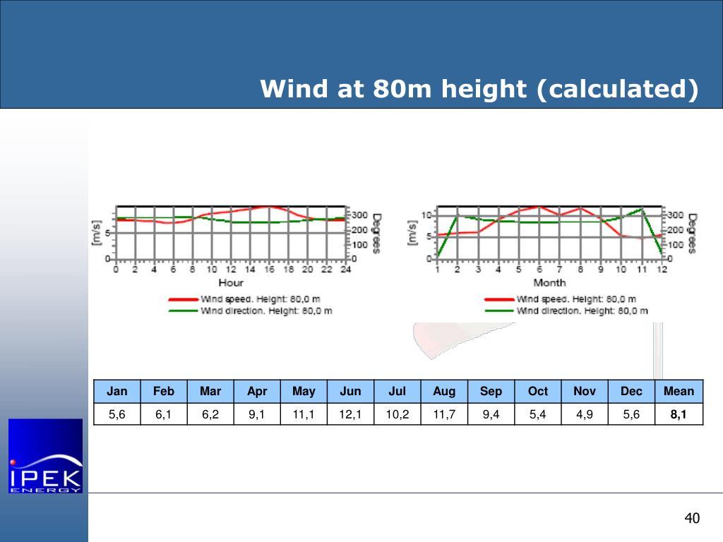 Wind at 80m