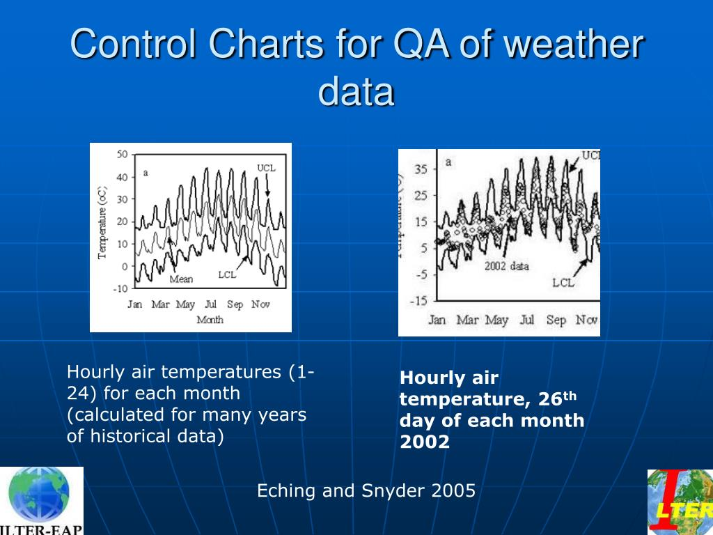 Control Charts for QA of weather data
